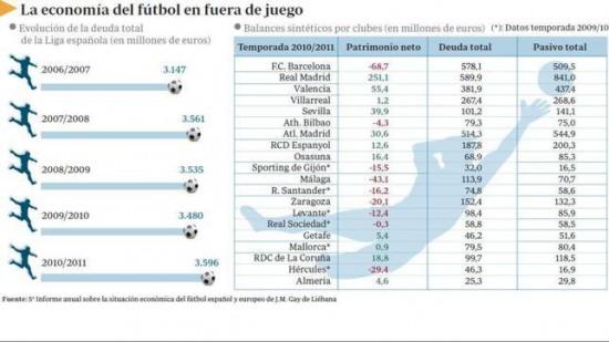 DEUDA DE LOS EQUIPOS DEL FUTBOL ESPAÑOL